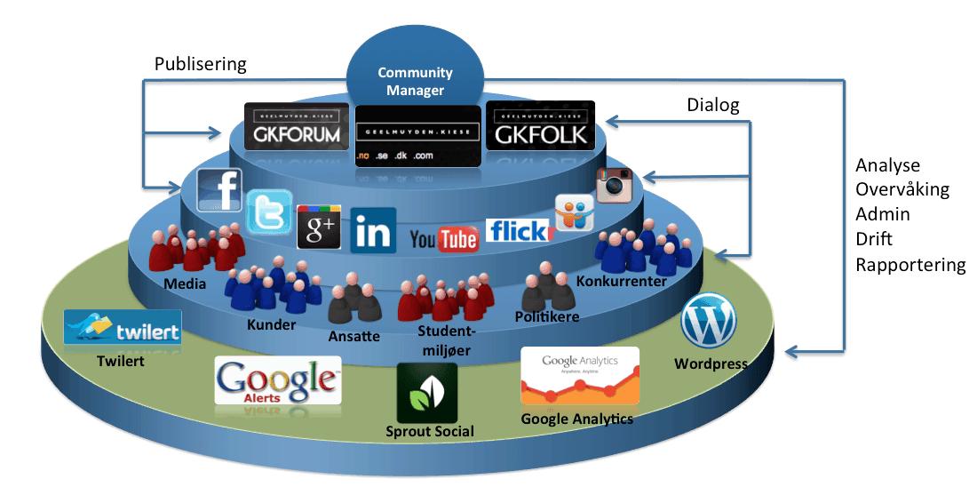 social-media-community-manager