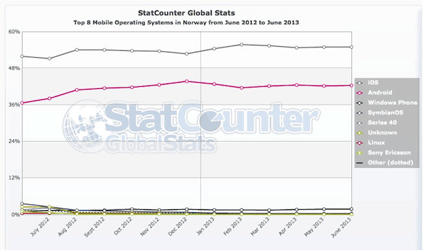 StatCounter-mobile_os-NO-monthly-201206-201306-1