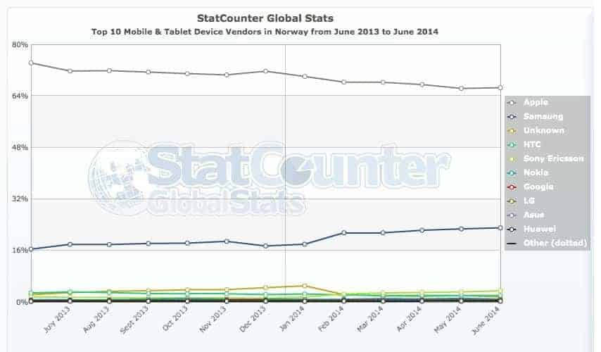StatCounter-vendor-NO-monthly-201306-201406