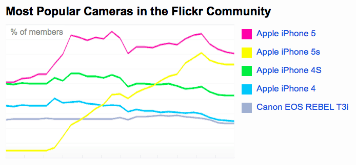 flickr-most-popular-camera
