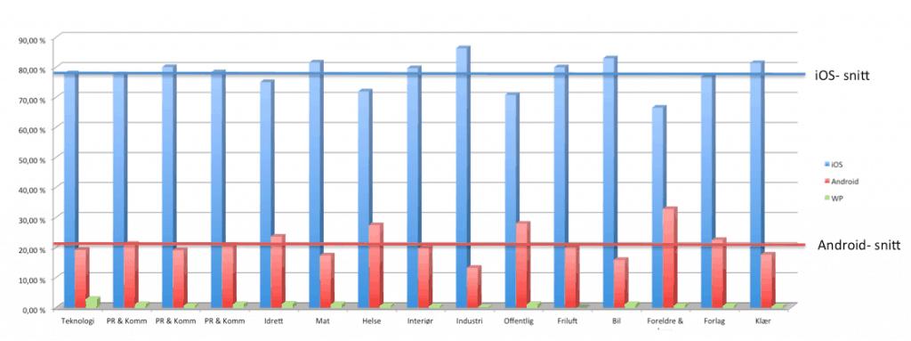 iOS-Android-WP-andel-av-trafikk-nettsider-Google-Analytics