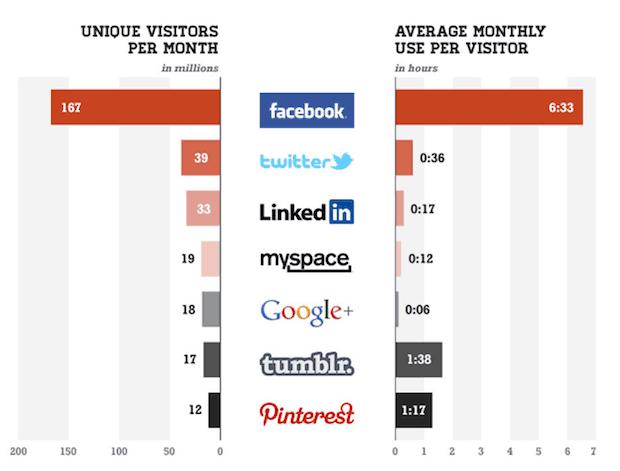 (Merk: Det er faktisk flere som bruker MySpace - og bruker det dobbel så lang tid også - som Google+)