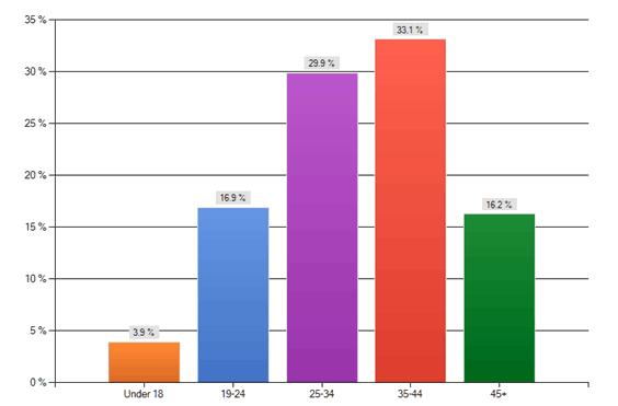 Kvinners bruk av Google+ - fordelt på alder