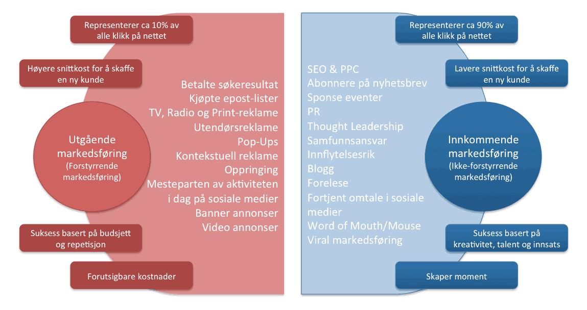 innkommende-markedsforing