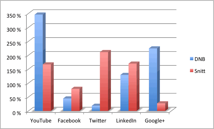 dnb-2012-2013-vs-snitt