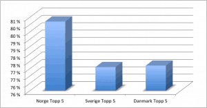 socialbakers-no-se-dk-2013