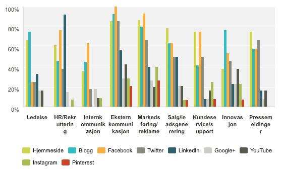 trender-2014-sosiale-digitale-kanaler-samlet