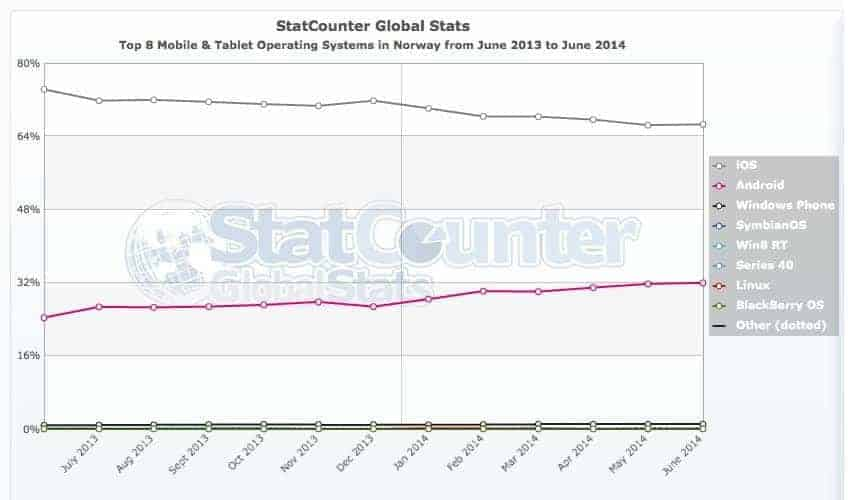 StatCounter-os-NO-monthly-201306-201406