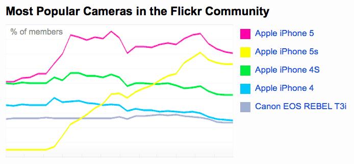flickr-most-popular-camera