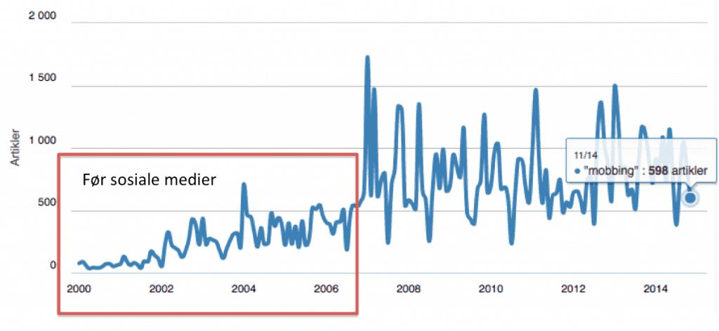 mobbing-norske-medier-2000-2014