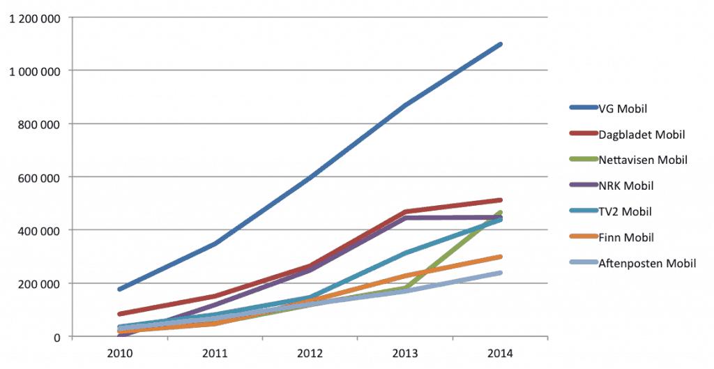 mobiltrafikk-2010-til-2014-tns-gallup-unike-besokende