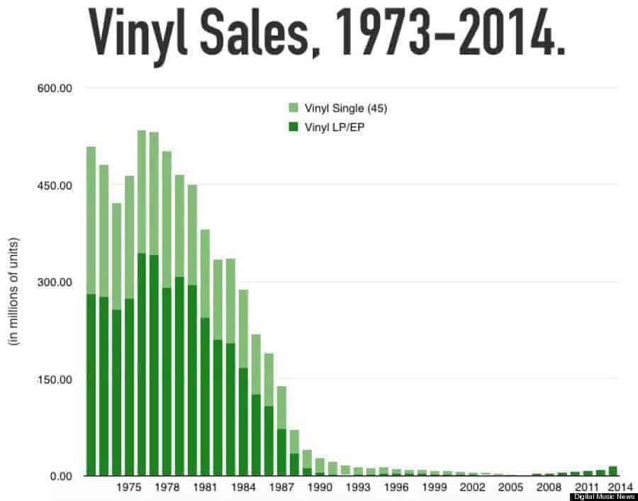 VINYL-SALES-1974-2014