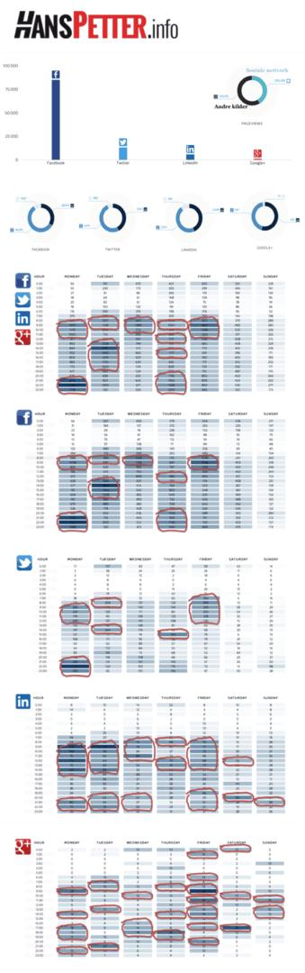 HansPetter-2015-trafikk-tidspunkt-sosiale-medier