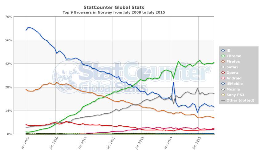 Kilde: Statcounter Top 9 nettlesere i Norge mellom 2008 og 2015.