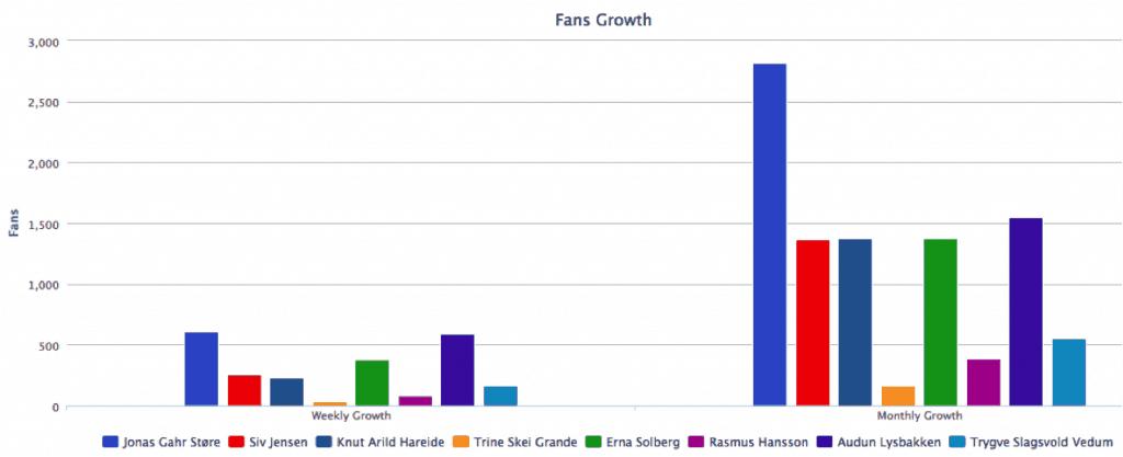 Fanbooster-Fans-partileder
