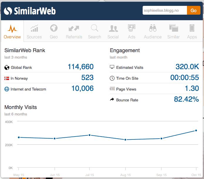 SimilarWeb-SophieElise-HansPetter