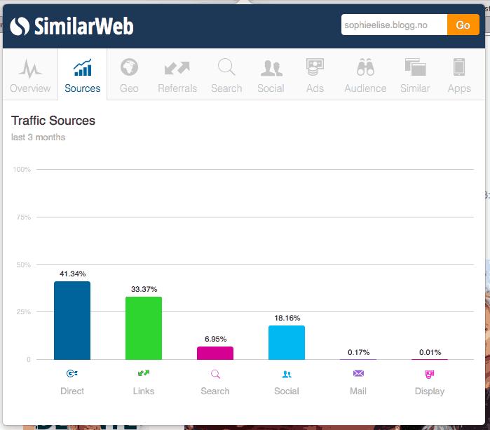 SimilarWeb-SophieElise-kilder-HansPetter