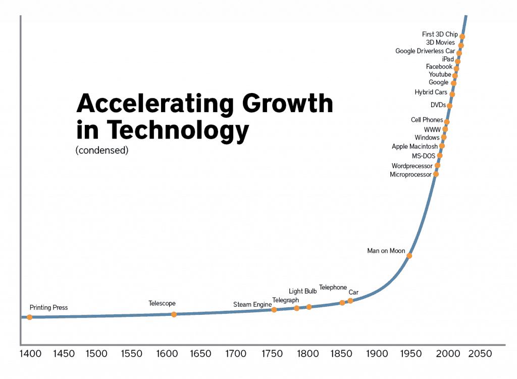 Kilde: Moores Law