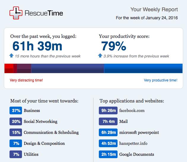 RescueTime-siste-uken-januar-2016-HansPetter