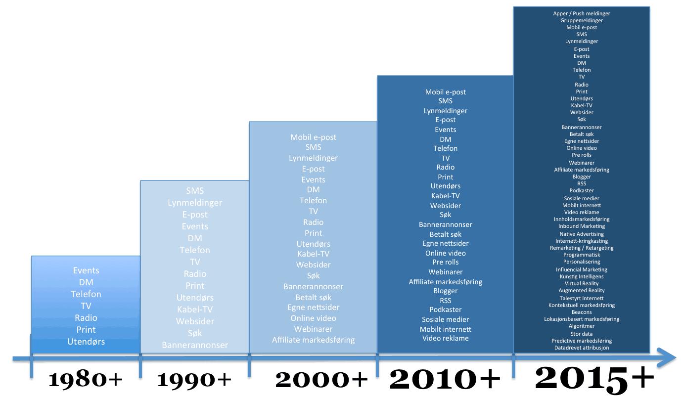 digital-markedsforing-2016-80-15-videre-hanspetter