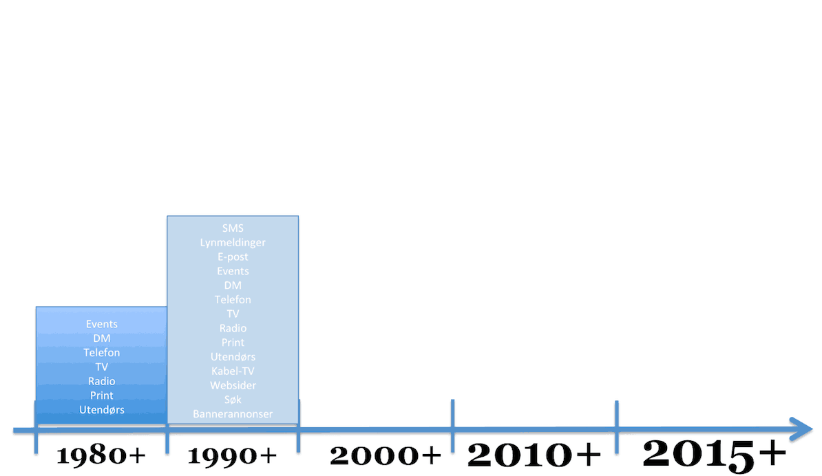 digital-markedsforing-80-90-tallet-hanspetter