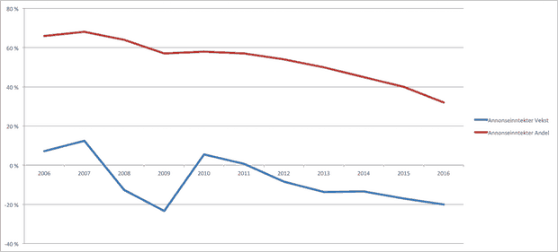 annonseinntekter-aftenposten-2006-2016