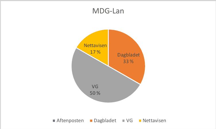 MDG-Lan