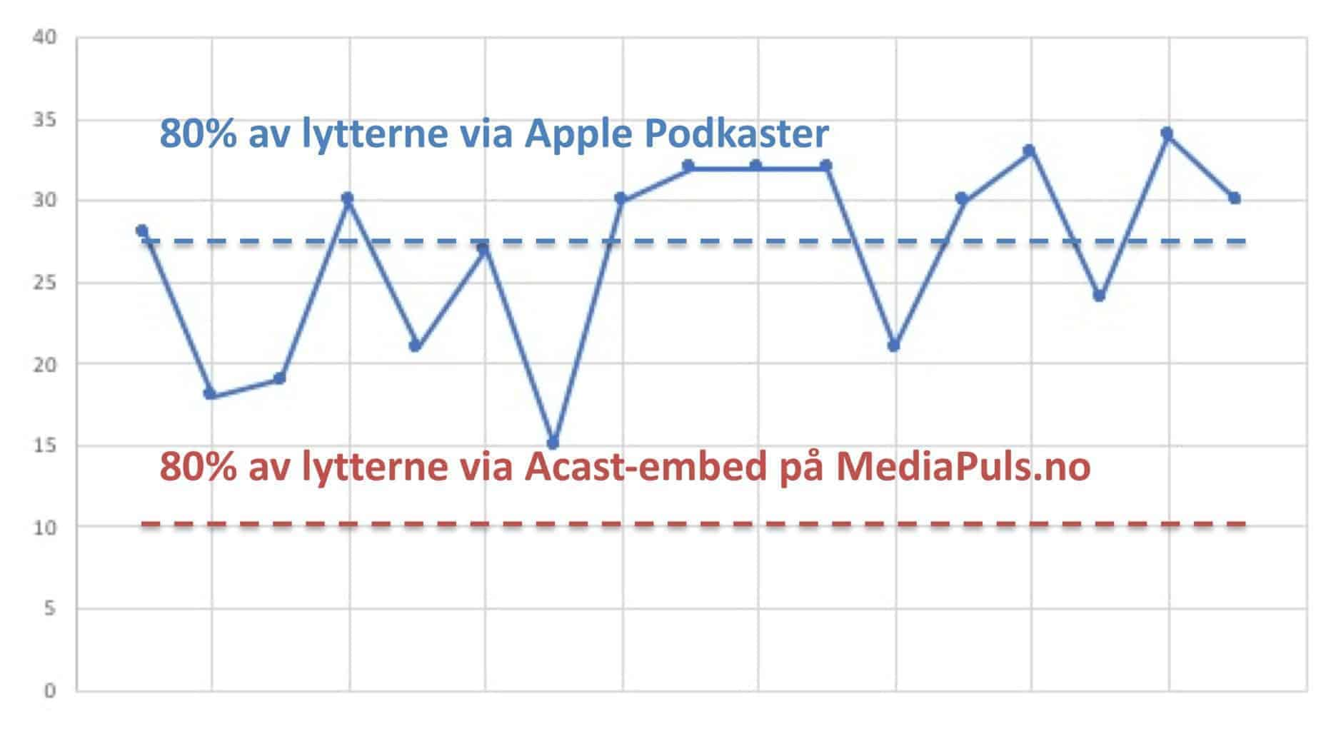 Apple Podkaster