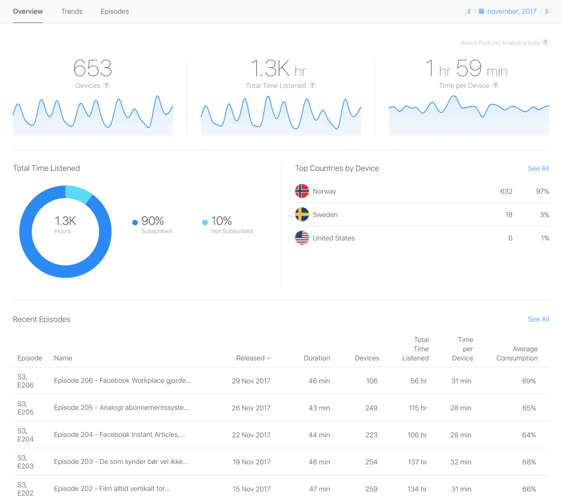 Index Of Wp Content Uploads 2018 01 Itunes 500k Add Funds Connect Podcast Analytics Mediapuls 1
